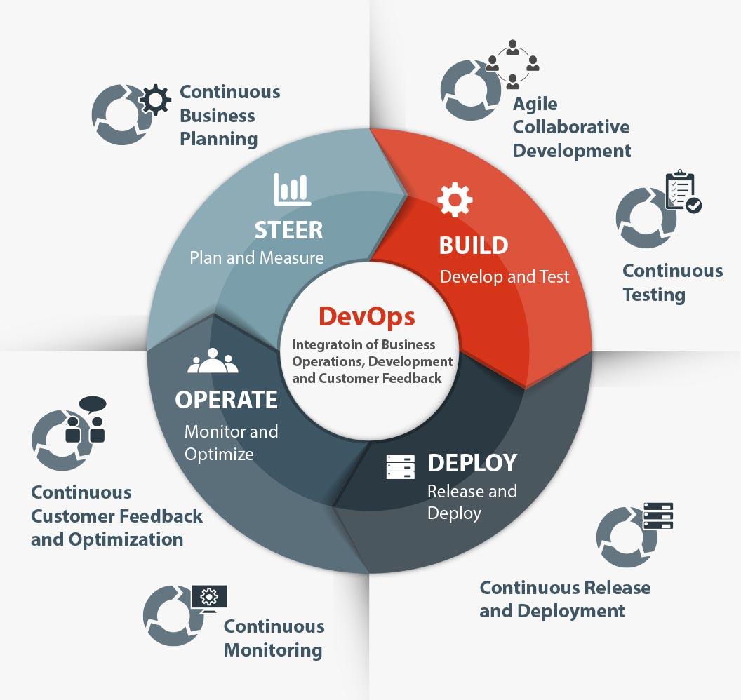 DevOps-Continuous-Integration