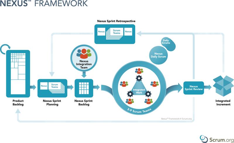 Scaled Agile Guide - Nexus Framework