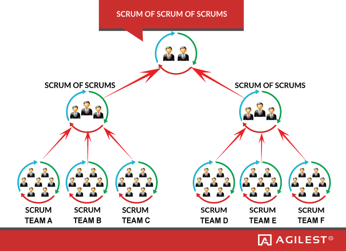 Scrum Of Scrums Scaling