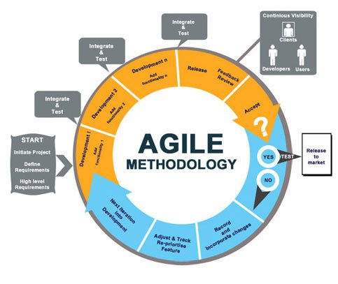 Agile Methodologies for Maximizing Software Development ...