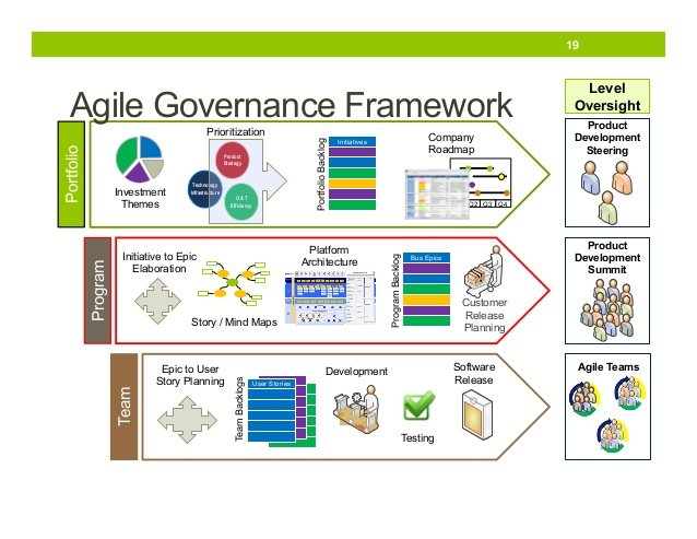 Agile Governance Made Easy Maximize Value Of Agile