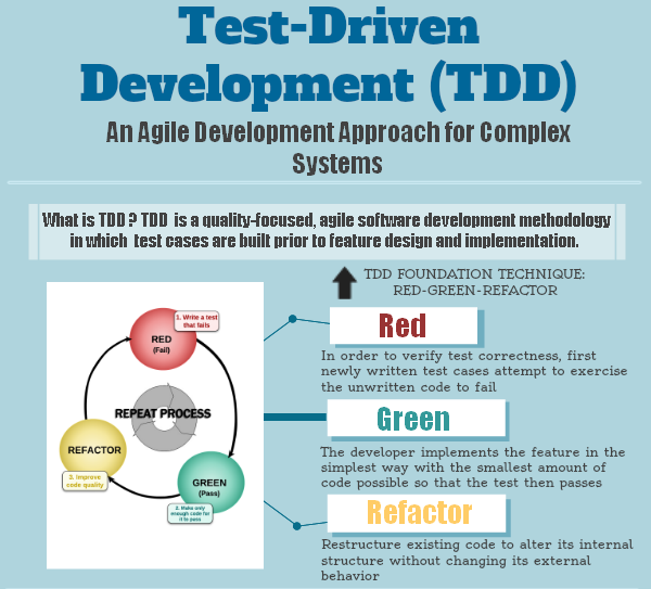 What Is Test Driven Development Tdd How To Approach Tdd