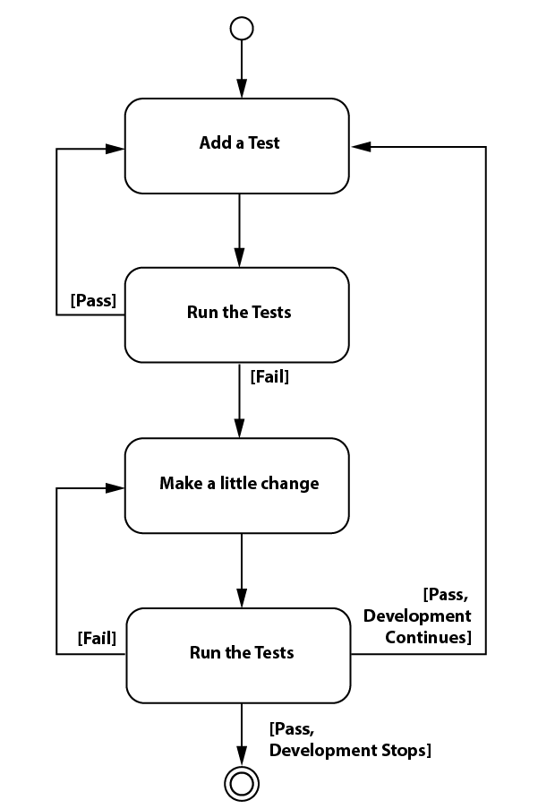 Figure 2 - TDD Process (Used with permission)