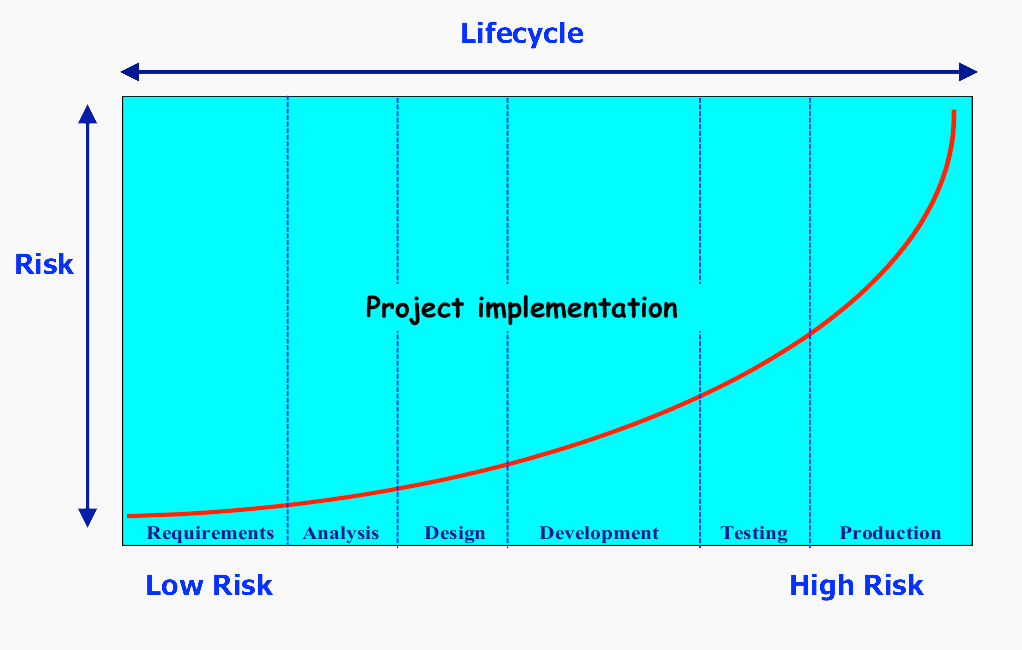 Risk by Location in Software Life Cycle
