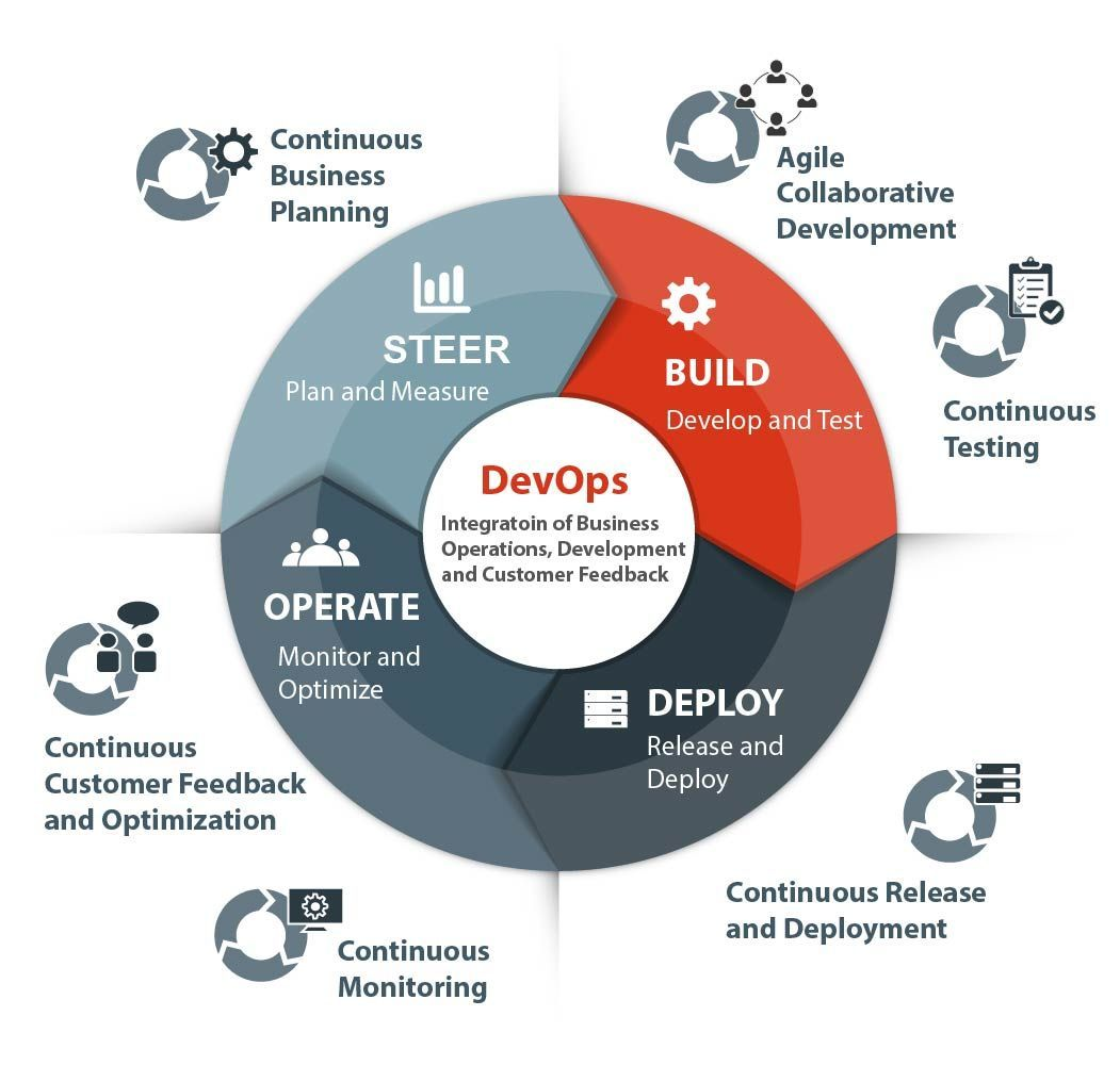 agile-devops-integration