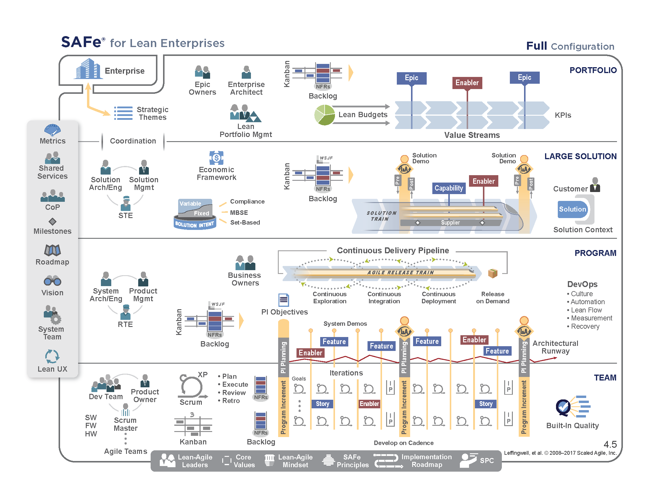 scaled-agile-framework-4-5-big-picture